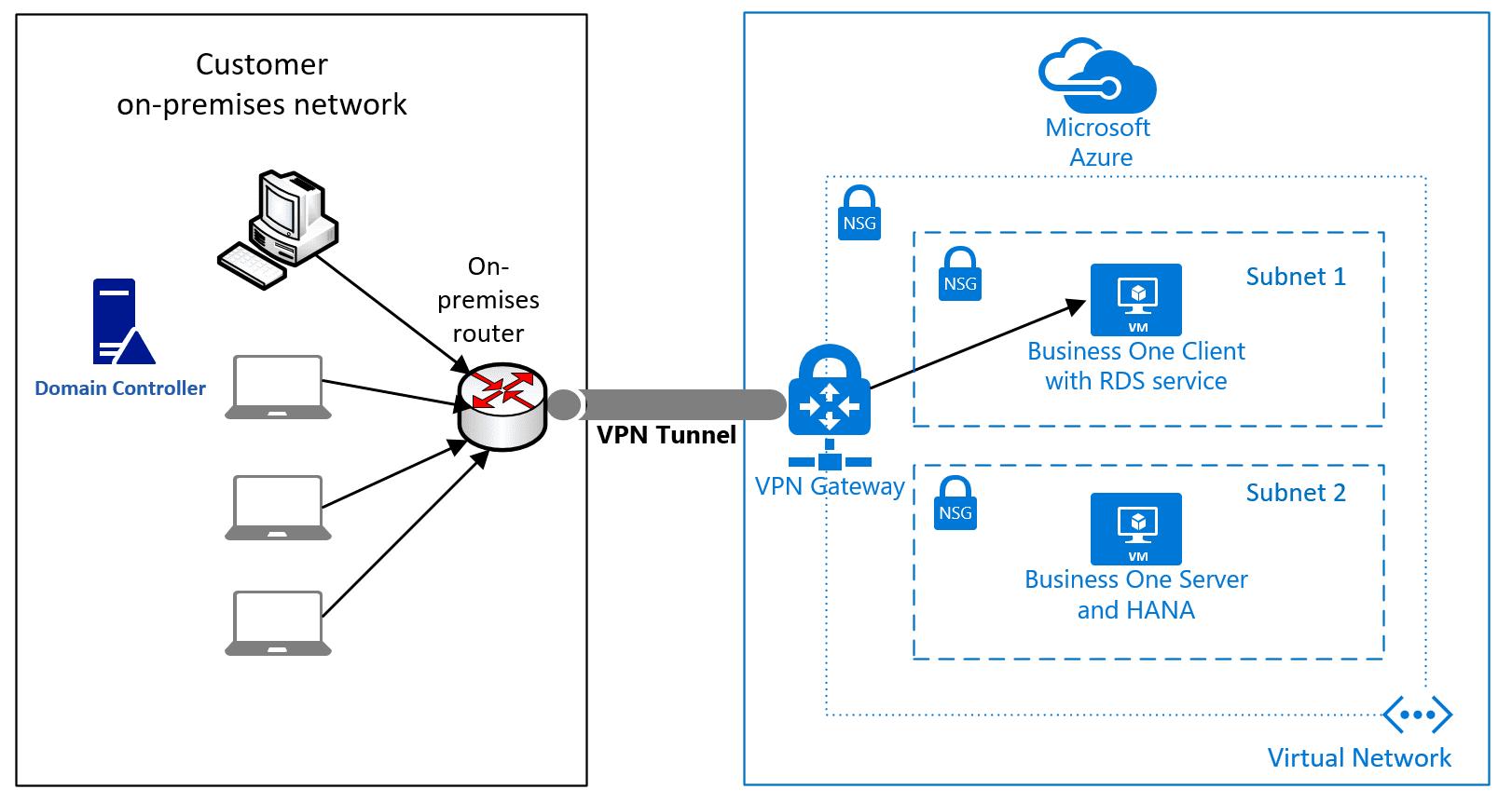 VPN Tunnel for SAP Business One Azure