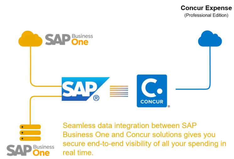 SAP Business One – Spend Management with Concur