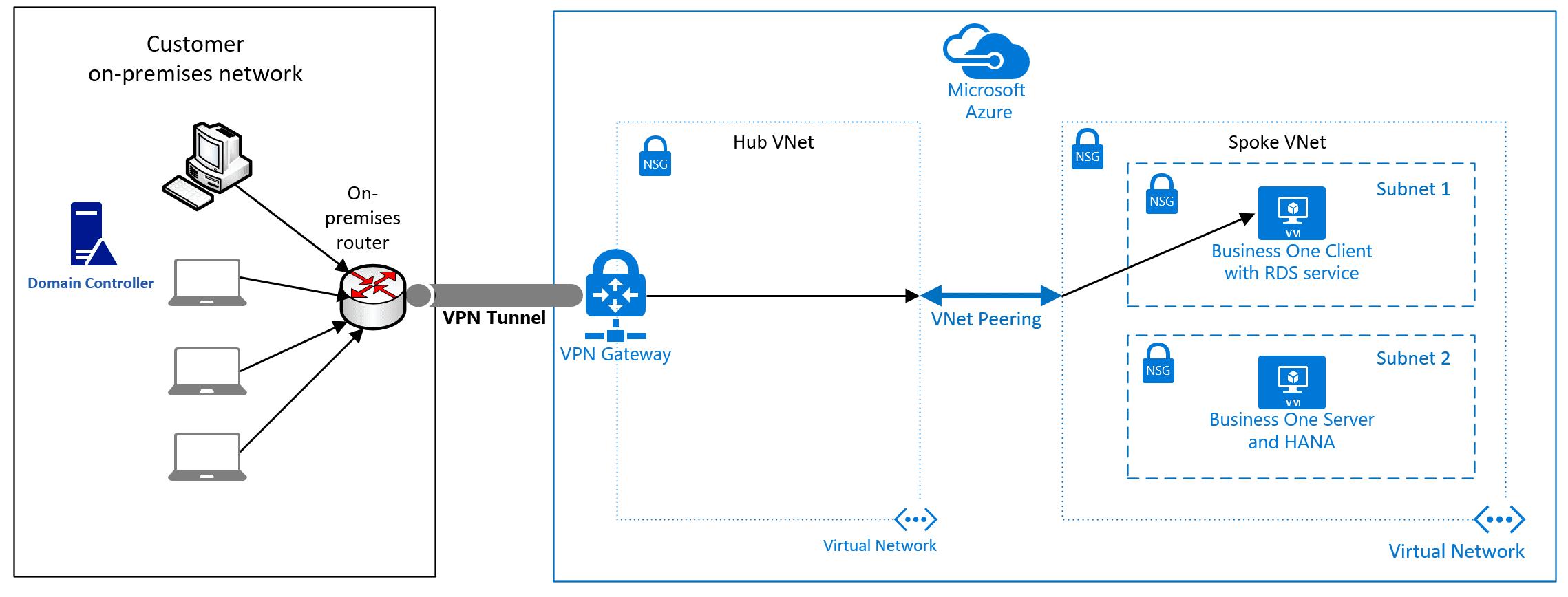 VPN%20Tunnel%20for%20SAP%20Business%20One%20Azure%201