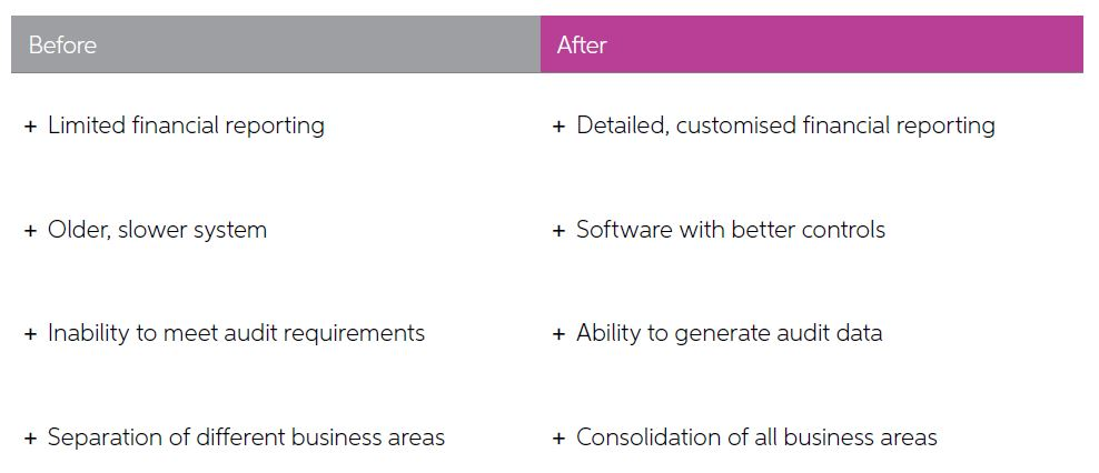 before and after of MAV after implementing MYOB Advanced